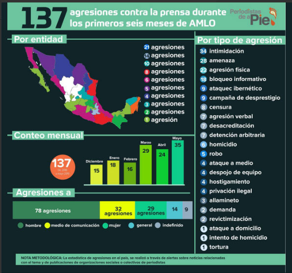 Puebla, 2° estado más peligroso para periodistas durante gobierno de AMLO
