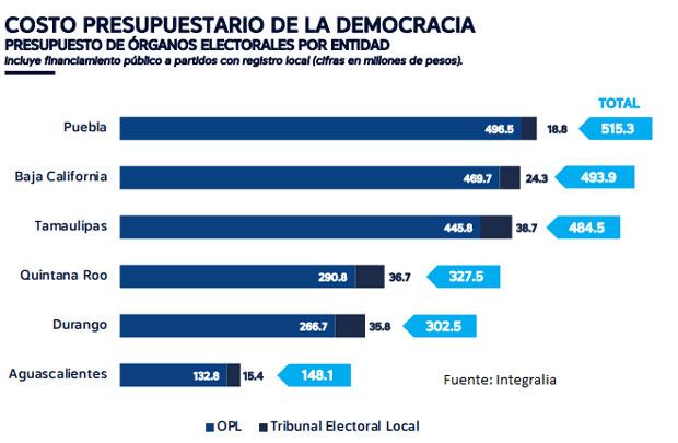 Debido a baja participación, elección en Puebla costó $336 a cada votante