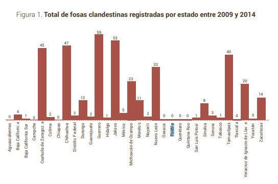 Tamaulipas, Guerrero y Veracruz, con más fosas clandestinas