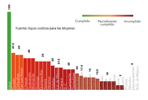 Poder Judicial de Puebla reprueba en trasparencia; oculta sentencias: Equis