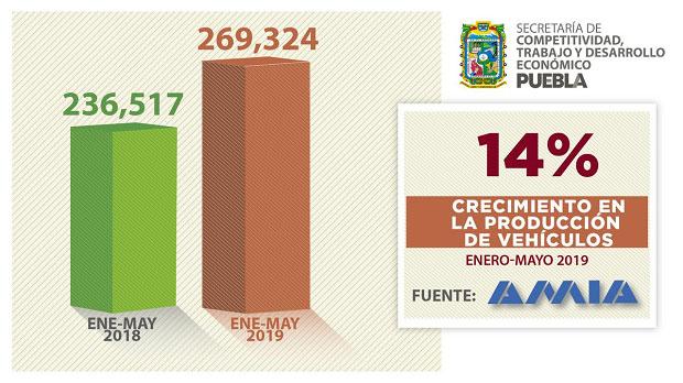 Crecen 13.9 y 19.9% producción y exportación de autos