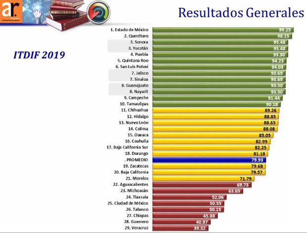 Puebla deja primer lugar en transparencia fiscal; pierde 3 lugares