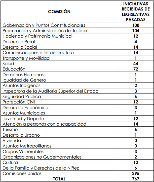 Congreso anterior deja 767 iniciativas en congeladora