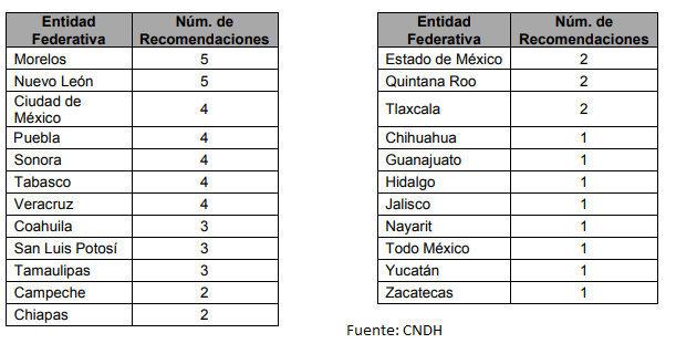 Puebla, 2º en violaciones a DH por empresas; van 4 recomendaciones de CNDH