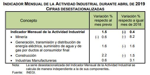 Retrocede 0.4% producción industrial nacional en abril: Inegi