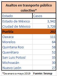 Robos a transporte público y taxis suben 137% y 57% en Puebla de enero a mayo