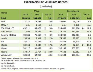 Volkswagen reporta 30% más de exportación y 22% de producción hasta mayo