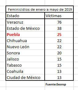 Con 25 víctimas en 5 meses, Puebla es tercer lugar en feminicidios: Sesnsp