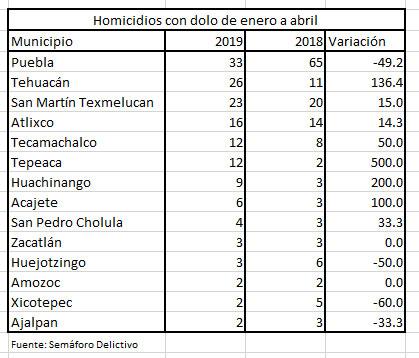 La Angelópolis, Tehuacán y San Martín, municipios poblanos con más homicidios