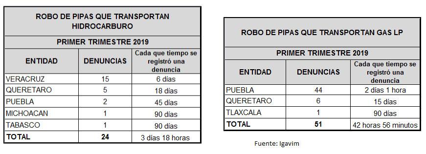 Puebla lidera denuncias por robo de pipas de gas LP; 44 en tres meses: Igavim