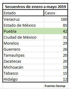 Puebla es tercero en secuestros, van 42 en 5 meses; casos suben 110%