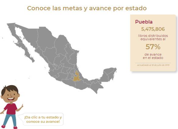 Faltan por llegar 43% de libros de texto gratuitos a Puebla