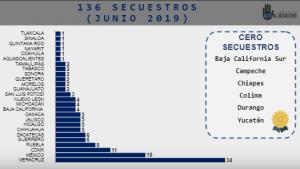 En junio, Puebla es 4° lugar en secuestros; en primer semestre suben 43%