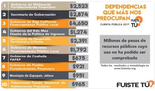 Puebla, sin comprobar 61.5% de gasto destinado al Fortafin durante 2017