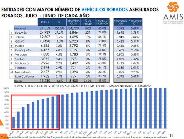 En un año, crecen 16.8% robos de autos asegurados en Puebla
