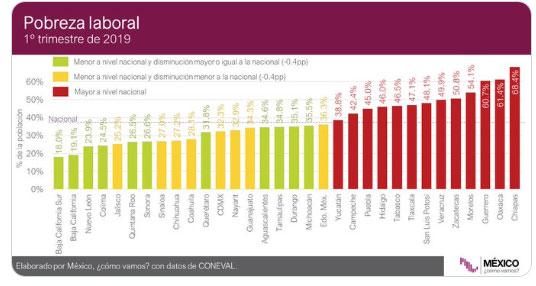 En primer trimestre, Puebla, de los 13 estados con mayor pobreza laboral
