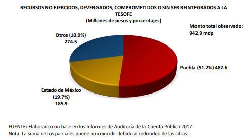 A nivel nacional, Puebla acumula 51% de recursos no devueltos del Fortafin