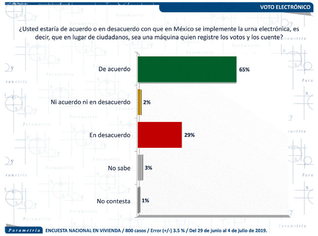 65% prefiere que su voto sea registrado y contado por máquinas