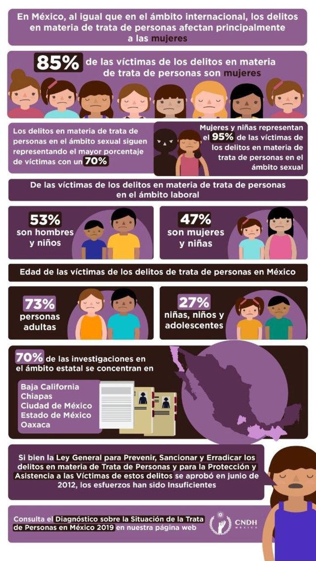 ¿Sabías que niñas y mujeres son más propensas a caer en la trata?