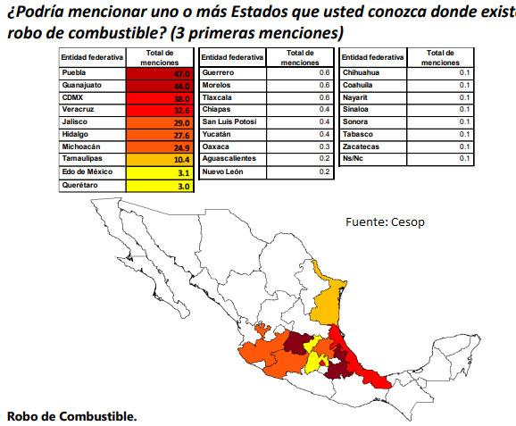 47% de mexicanos opina que Puebla es el estado más huachicolero: Cesop