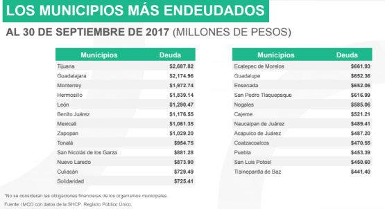 Hasta septiembre de 2017, Puebla acumula deuda de 453 mdp: IMCO
