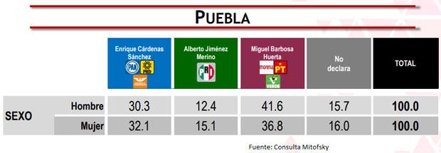 Mujeres, las que más votaron en comicios de Puebla en 2019: Mitofsky