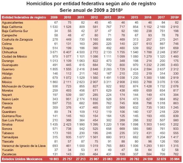 Cerró Puebla el 2018 con 1,245 homicidios, 15% más que en 2017: Inegi