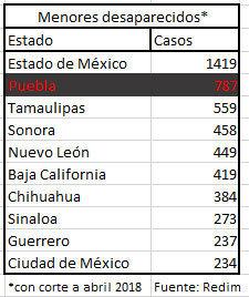 Con 787 infantes desaparecidos, Puebla ocupa el segundo lugar del país: Redim