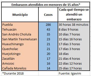 Puebla y Tehuacán, municipios con más número de menores de 15 años embarazadas