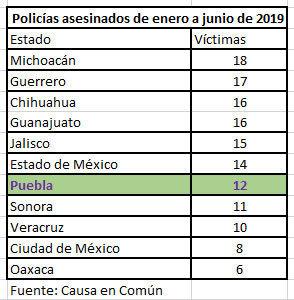 En primeros 6 meses de 2019, matan a 12 policías en Puebla, 2 más que en 2018