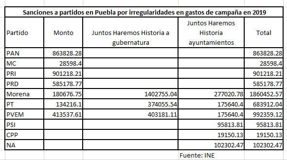 Morena, partido más sancionado en Puebla por INE; lo multan con más de 1 mdp