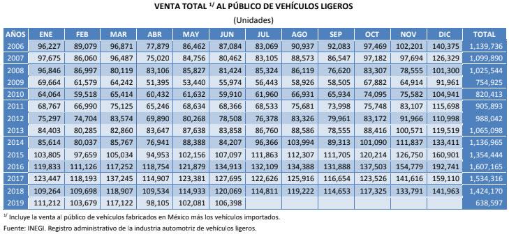 Venta de autos en el país cayeron 6.4% durante primer semestre
