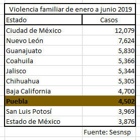 Violencia al interior de familias poblanas aumenta 25.3% en el primer semestre
