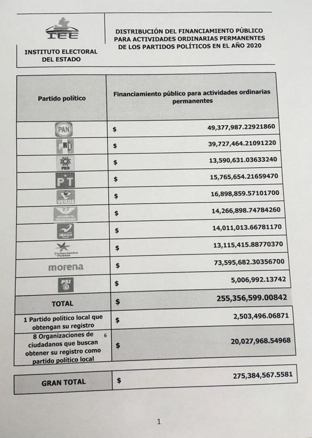 En Puebla, pedirán 255 mdp para financiar a 10 partidos en 2020