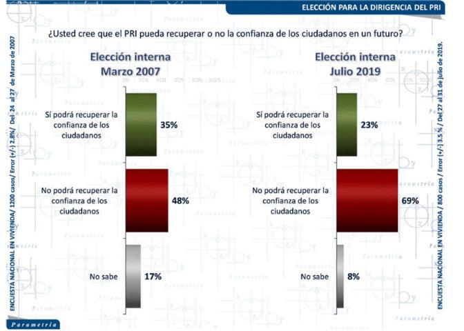 69% opina que PRI no podrá recuperar confianza ciudadana: Parametría