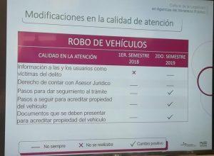 Tiempo de espera para denunciar delitos sexuales en Puebla se triplica: CCSJ