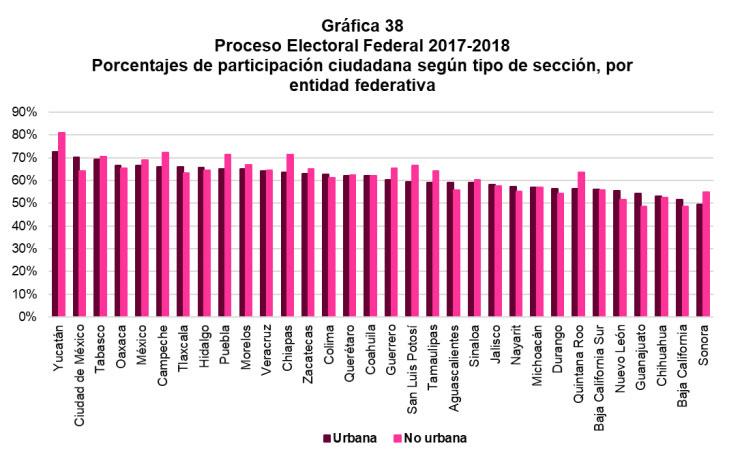 En Puebla, mujeres de zonas rurales votan más que las de las urbanas: INE