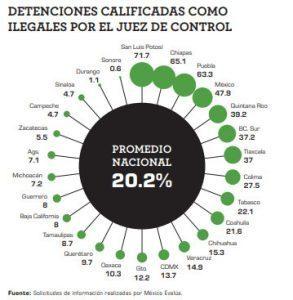 Por impunidad y pocas sentencias, sistema judicial de Puebla es poco confiable
