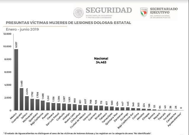 En 6 meses, mil 470 mujeres en Puebla denunciaron lesiones; 84% fueron dolosas