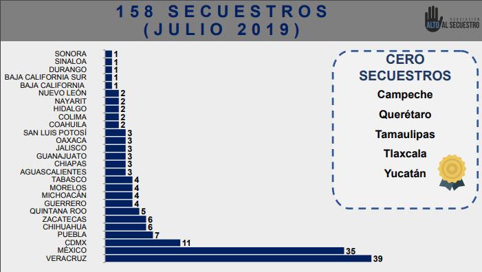 Aumentan 35% secuestros en Puebla hasta julio; es cuarto a nivel nacional