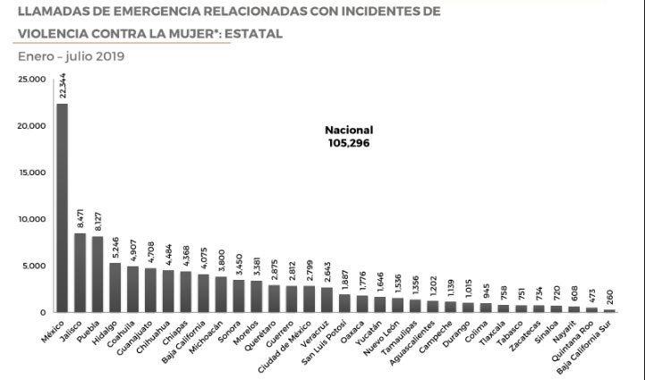 Violencia familiar sube 24.2% en Puebla; 911 registra más de 4 mil llamadas