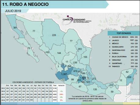 En robo a negocios, Puebla es sexto lugar con 523 durante julio: CCSJ