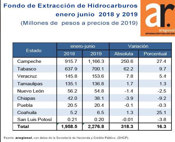 Puebla recibe 20.4 mdp para extraer hidrocarburos