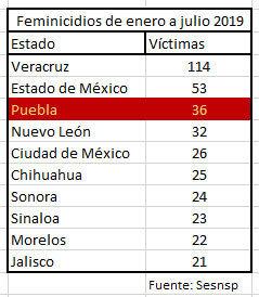 Con 36, Puebla supera en 7 meses los 32 feminicidios de 2018; casos suben 176%