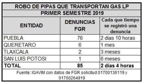 Puebla, el estado donde más roban pipas de gasolina y gas LP: Igavim