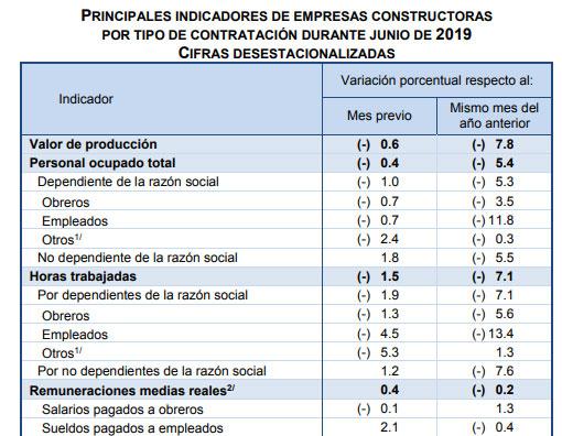 Durante junio, sector de la construcción cae 7.8%: Inegi