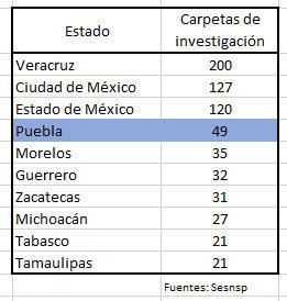 Puebla es cuarto lugar con más secuestros y casos suben 75% en 7 meses