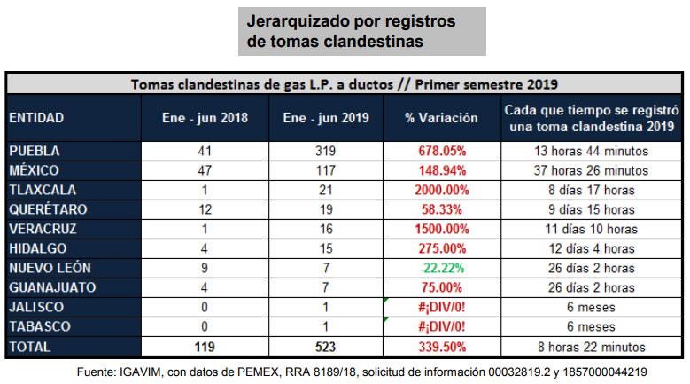 Robo de gas LP en Puebla sube 678%; es primer lugar con 319 tomas clandestinas