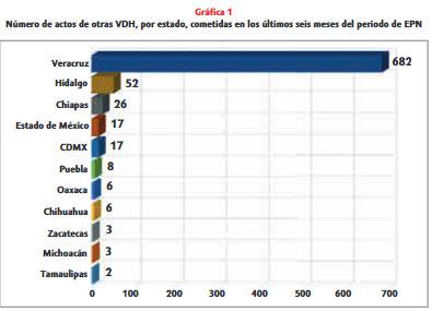 Puebla, quinto estado con más violaciones a DH en últimos seis meses de EPN