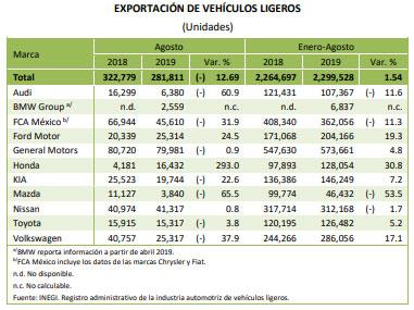Ventas de VW caen, pero producción y exportación suben de enero a agosto